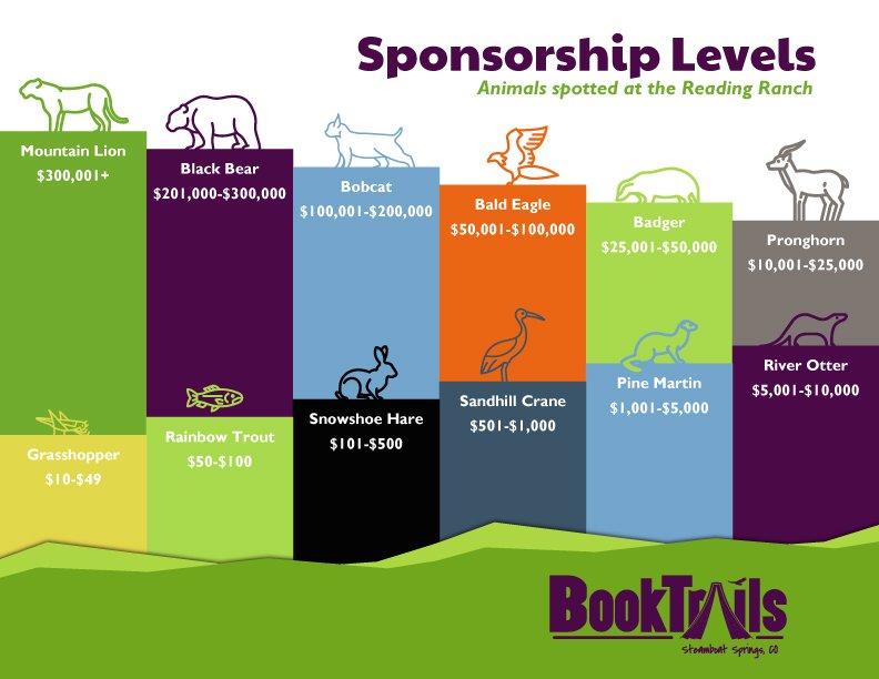 BookTrails-capital-campaign-levels-v1